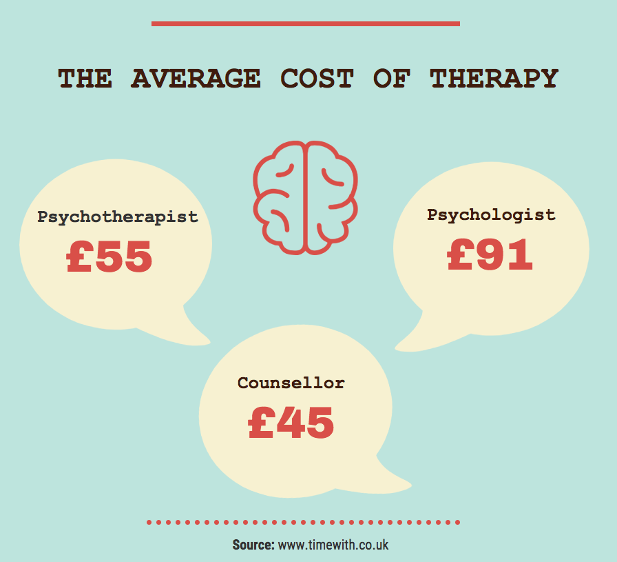 Cost of therapy - counselling & psychotherapy.